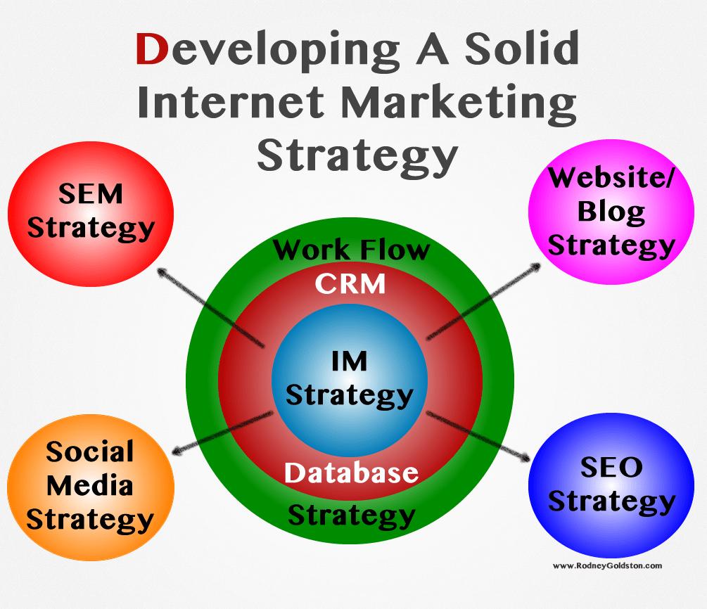 Интернет онлайн стратегия стратегия онлайн арена