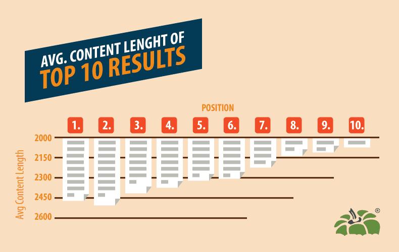 average-content-length